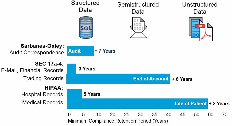 NetApp SnapLock™ — Лицензионная функция для защиты данных (WORM) - 1