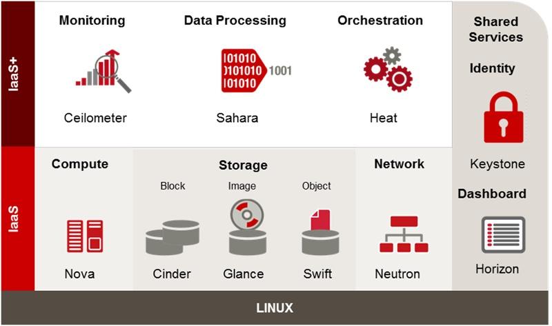 Краткий обзор гибридных облаков на OpenStack и трудностей их построения - 2