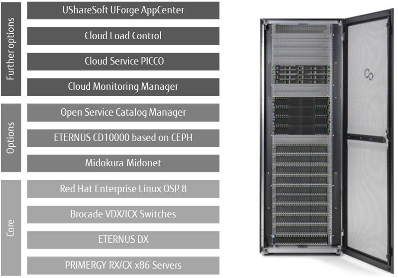 Краткий обзор гибридных облаков на OpenStack и трудностей их построения - 4