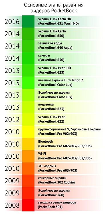 Вся история PocketBook в одной статье: от PocketBook 301 2008 года до новой линейки осени 2016 года - 35