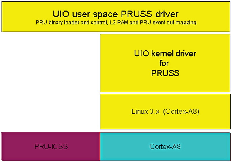 PRU‐ICSS package