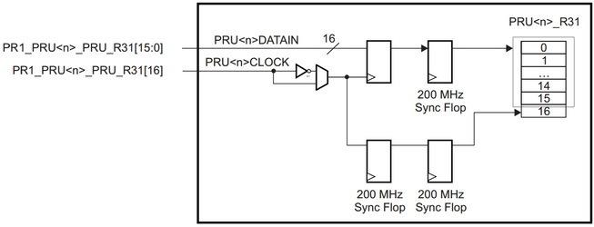Real-time BeagleBone: использование высокоскоростных выводов - 6