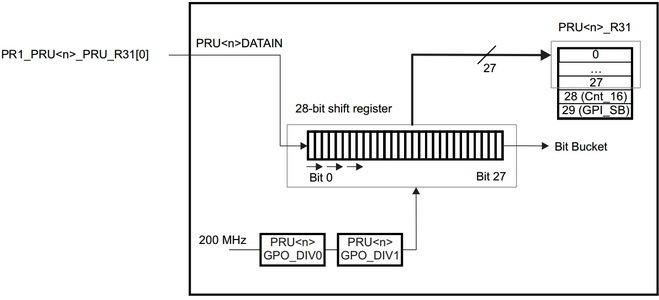 Real-time BeagleBone: использование высокоскоростных выводов - 7