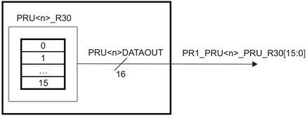 Real-time BeagleBone: использование высокоскоростных выводов - 8