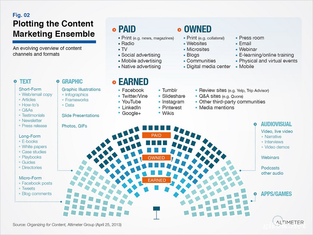 content-marketing-channels.jpg