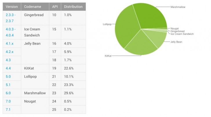 ОС Android Nougat установлена на 0,7% устройств