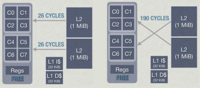 Повышаем производительность кода: сначала думаем о данных - 13