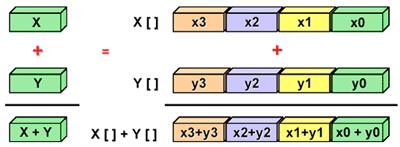 Повышаем производительность кода: сначала думаем о данных - 17