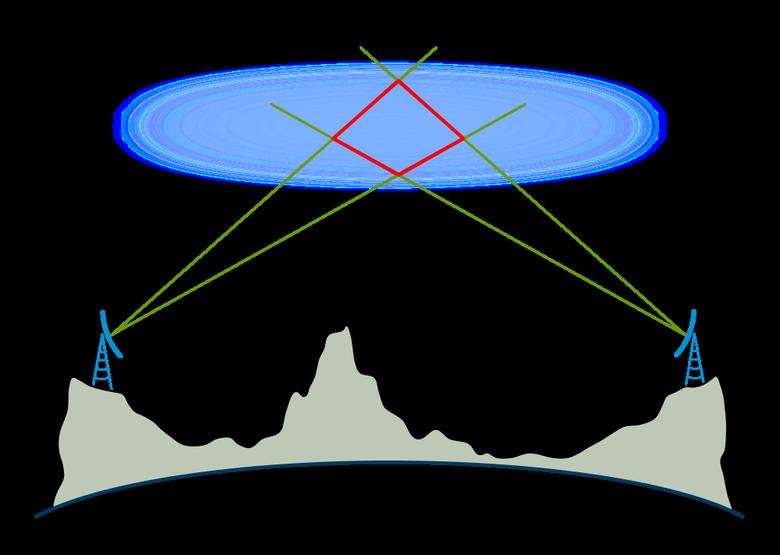 Волна уходит за горизонт: советская тропосферная радиорелейная линия связи «Север» - 2