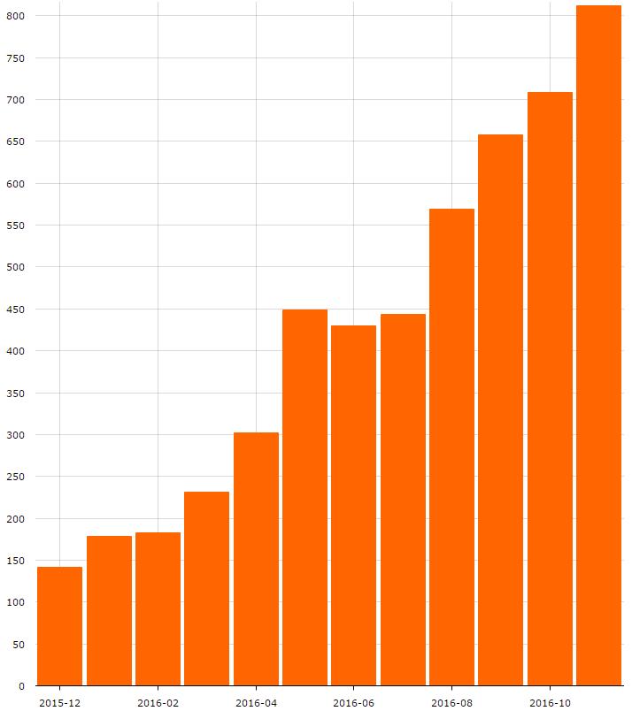 2016: год радикальных изменений для платформы CUBA - 2