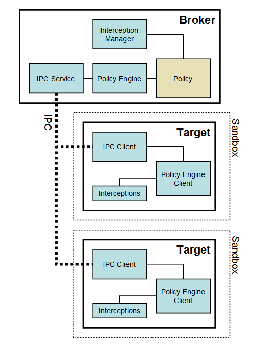 sbox_top_diagram