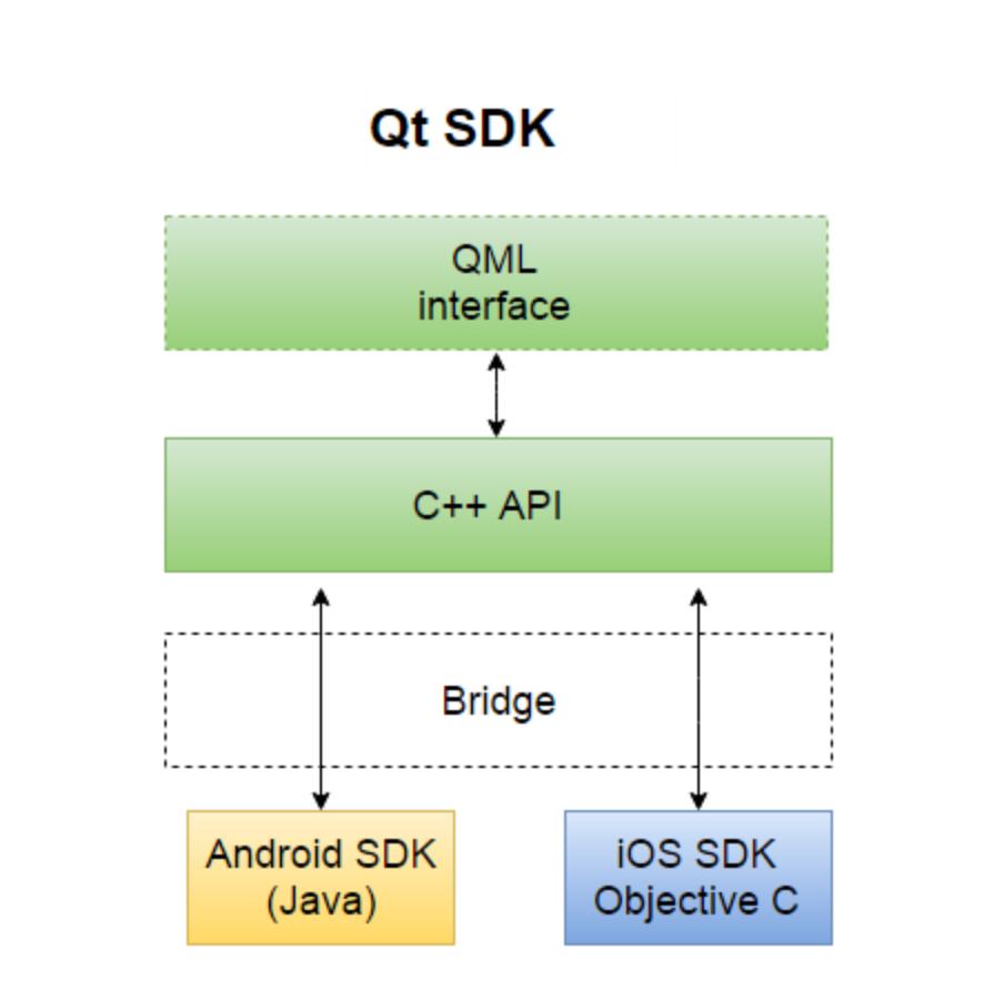Обзор кросс-платформенных решений для разработки мобильных приложений - 6