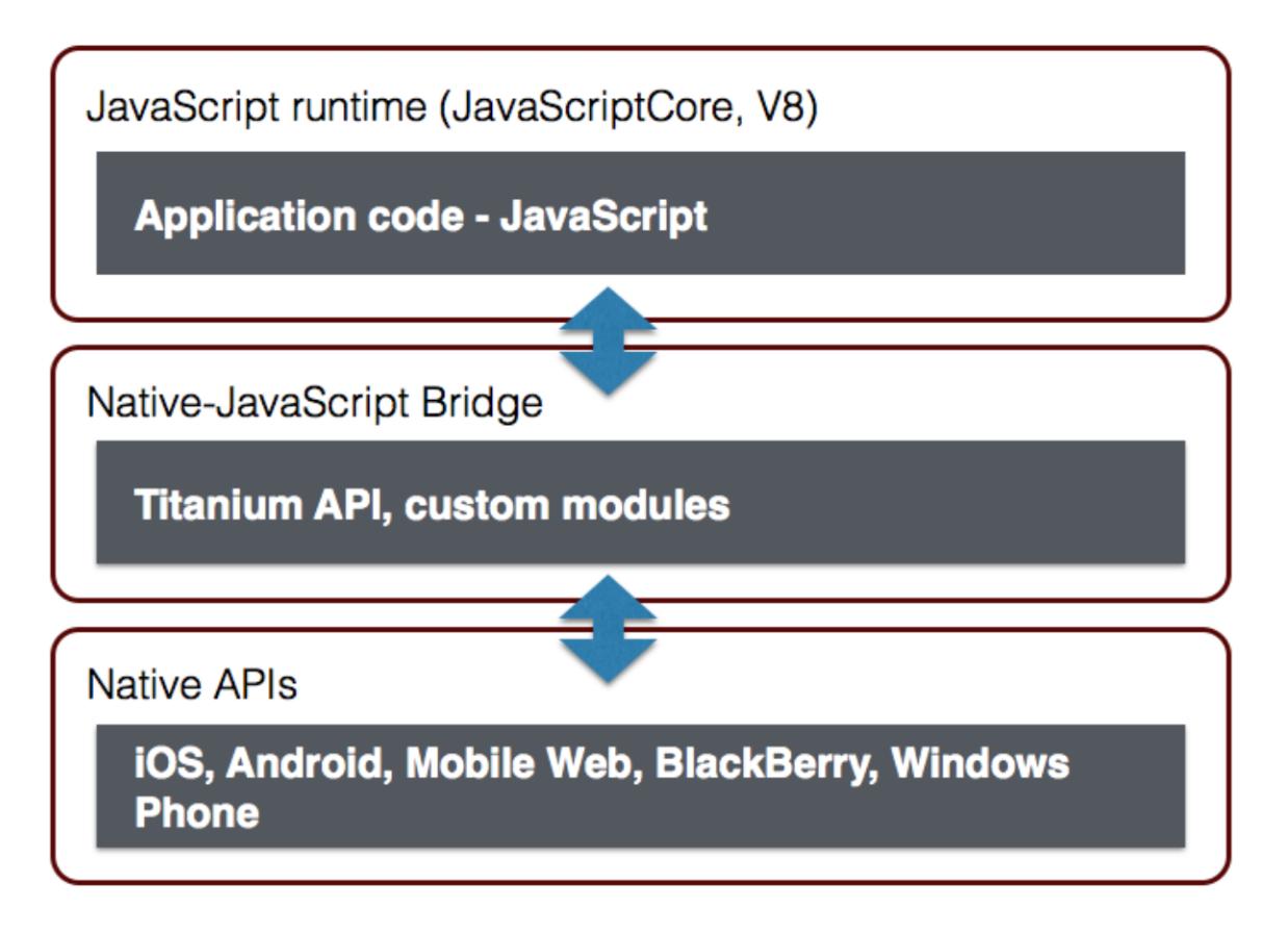 Обзор кросс-платформенных решений для разработки мобильных приложений - 7
