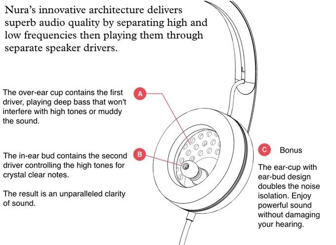 От физиологии до гаджета: наушники, которые адаптируют звук к ушам – амбициозный стартап Nura - 6