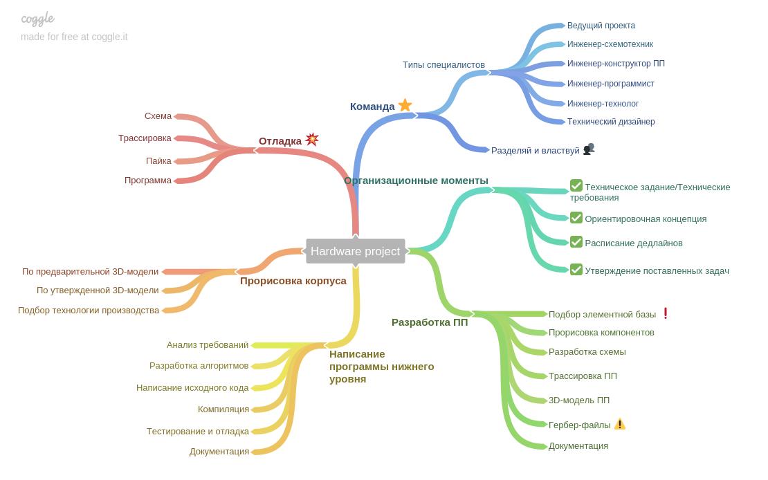 Разработка электроники: от идеи до устройства - 2