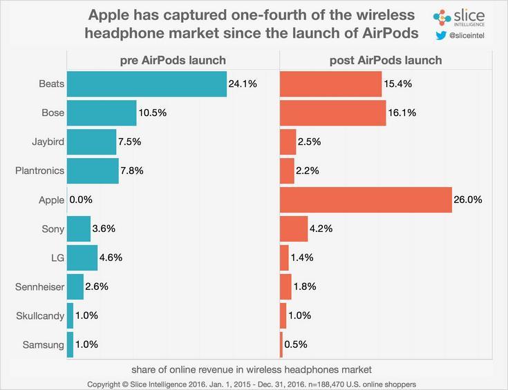 Наушники Apple AirPods действительно хорошо продавались