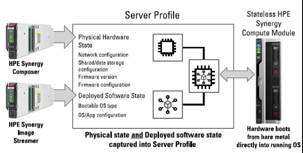 Про HPE Synergy – часть V. Управление - 6