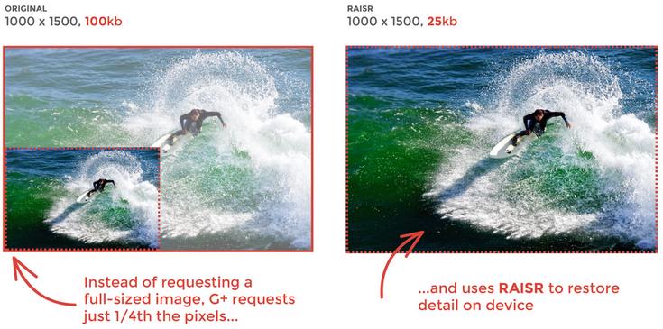 Технология RAISR позволяет в четыре раза уменьшить размер изображений в Google+