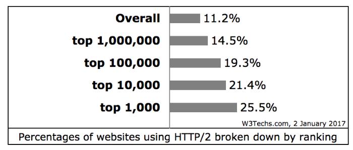 Тренды и события в мире веб-технологий в 2016 году - 3