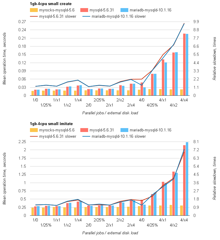 Redmine на MySQL с RocksDB быстрее, чем с InnoDB, от 20% до 3 раз - 3