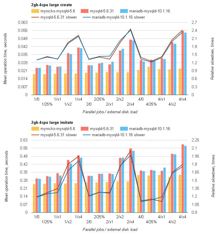 Redmine на MySQL с RocksDB быстрее, чем с InnoDB, от 20% до 3 раз - 4