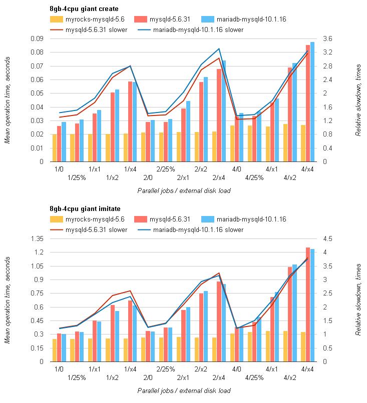 Redmine на MySQL с RocksDB быстрее, чем с InnoDB, от 20% до 3 раз - 5