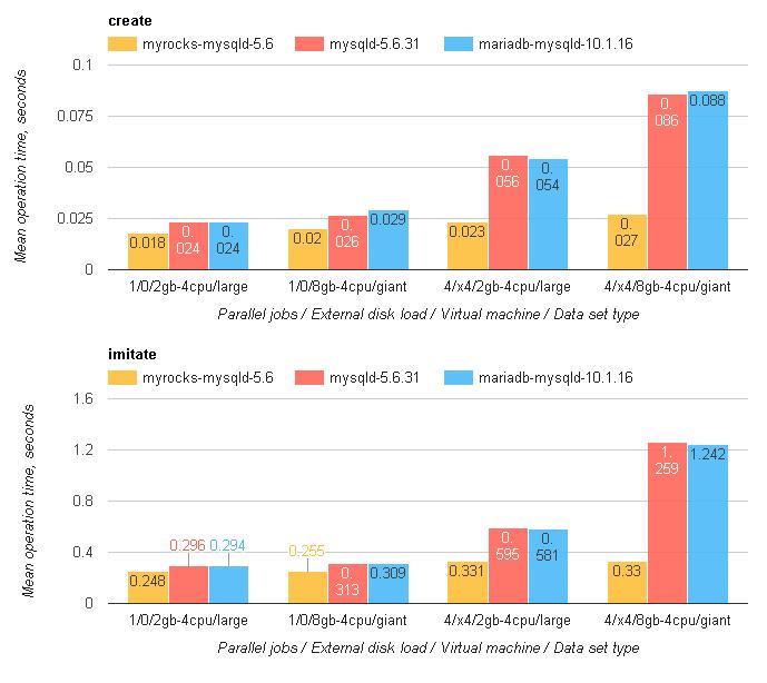 Redmine на MySQL с RocksDB быстрее, чем с InnoDB, от 20% до 3 раз - 6