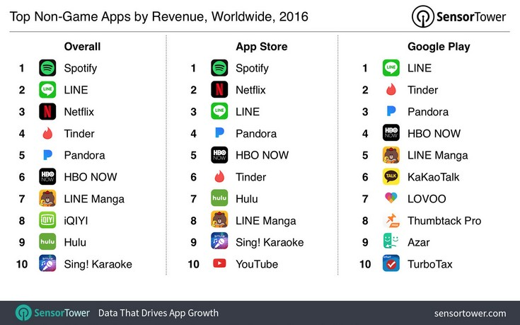 iOS превосходит Android по прибыльности магазина приложений