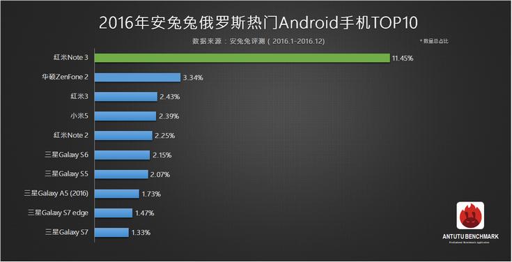 AnTuTu опубликовала перечень самых популярных смартфонов среди пользователей приложения в России и во всем мире