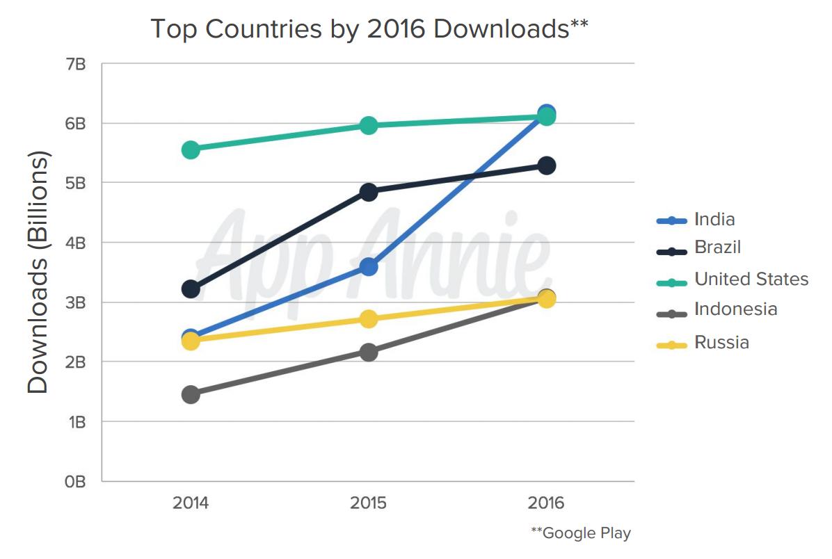 App Annie опубликовала отчет по мобильному рынку за 2016 год. Россия вошла в топ-5 по числу скачиваний приложений - 1