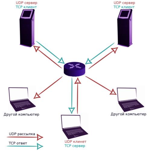 приблизительная топология сети