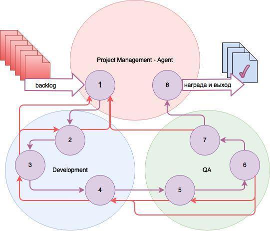 Глубокое обучение с подкреплением виртуального менеджера в игре против неэффективности - 5
