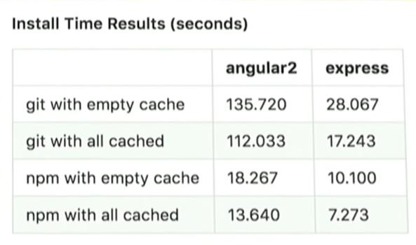 Как npm стал самым популярным пакетным менеджером в мире - 6