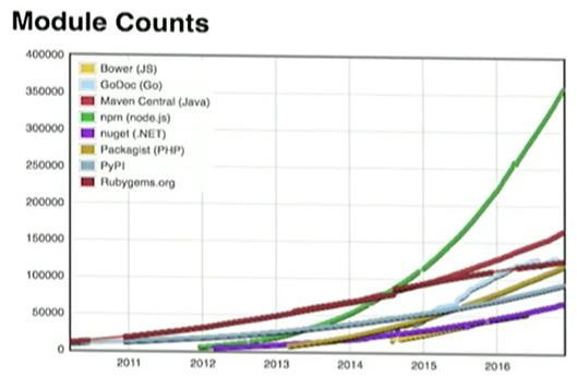 Как npm стал самым популярным пакетным менеджером в мире - 7