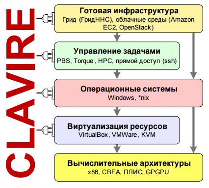 Облачные вычисления второго поколения: Система CLAVIRE - 4
