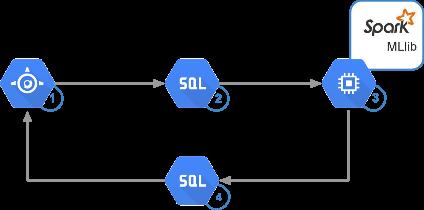 Система рекомендаций интернет магазина на основе методов машинного обучения в Compute Engine (Google Cloud Platform) - 6