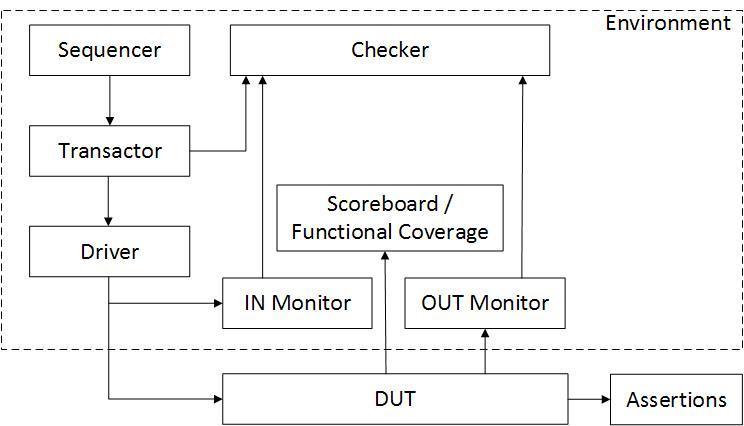 Верификация конечного автомата - 2