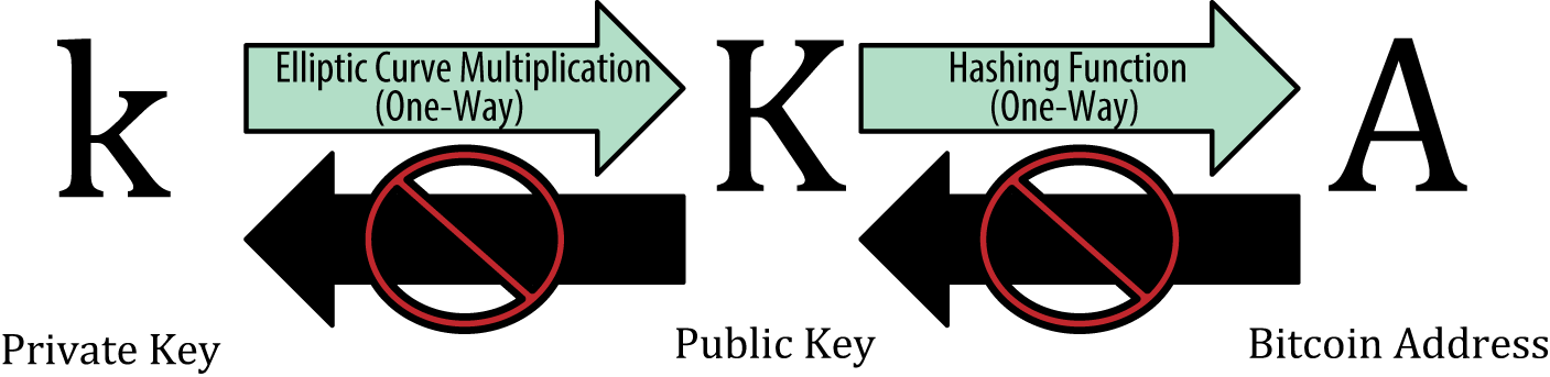 keys_to_address