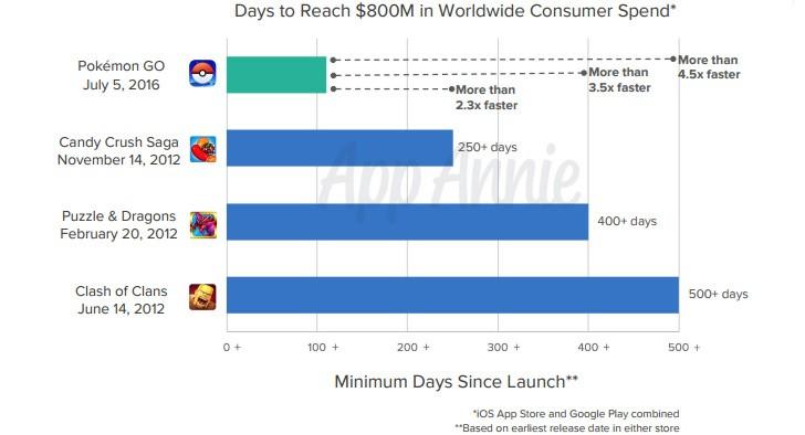 Pokemon Go сгенерировала доход более $800 млн в рекордные сроки