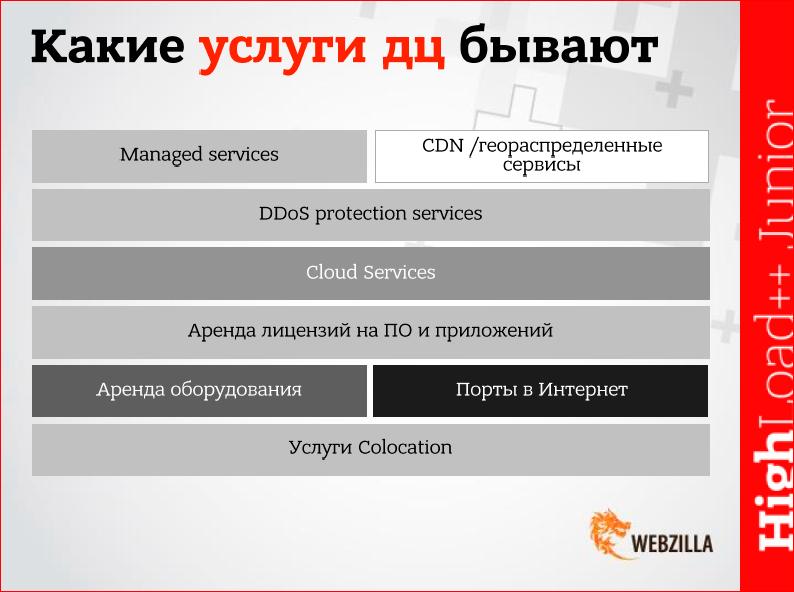 Какие бывают провайдеры услуг дата-центров, и как выбрать оптимальный? - 6
