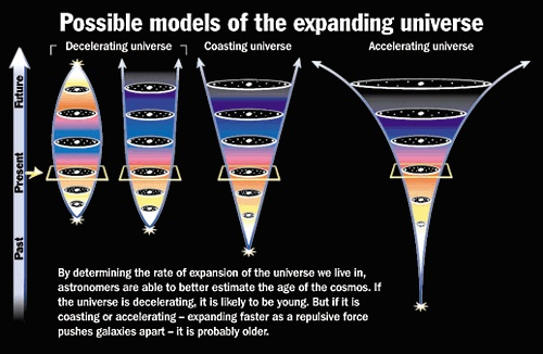 Тёмная энергия, ускоренное расширение и сохранение энергии: как всё это сочетается вместе? - 4