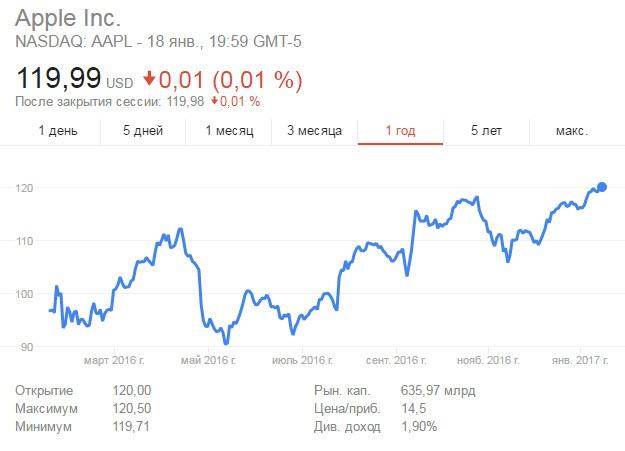Акции Apple выросли до максимального значения с 2015 года