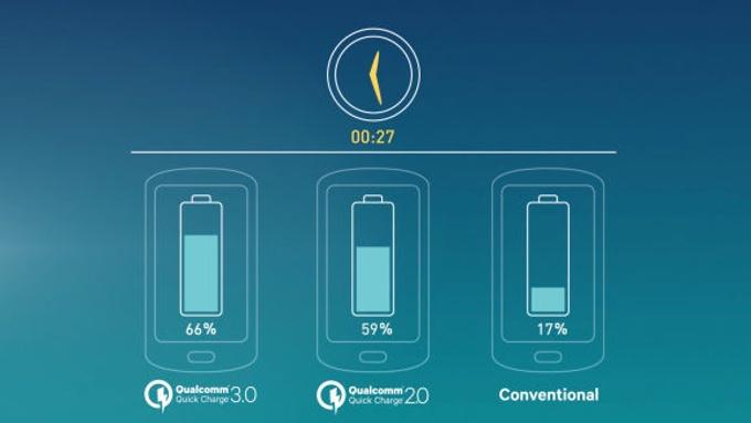 Как зарядить смартфон за полчаса и не превратить его в Galaxy Note 7 - 7