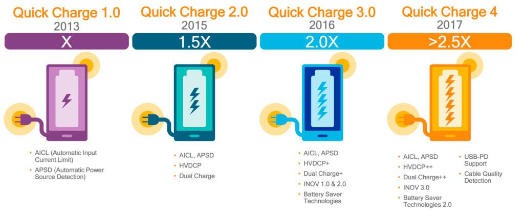 Как зарядить смартфон за полчаса и не превратить его в Galaxy Note 7 - 8