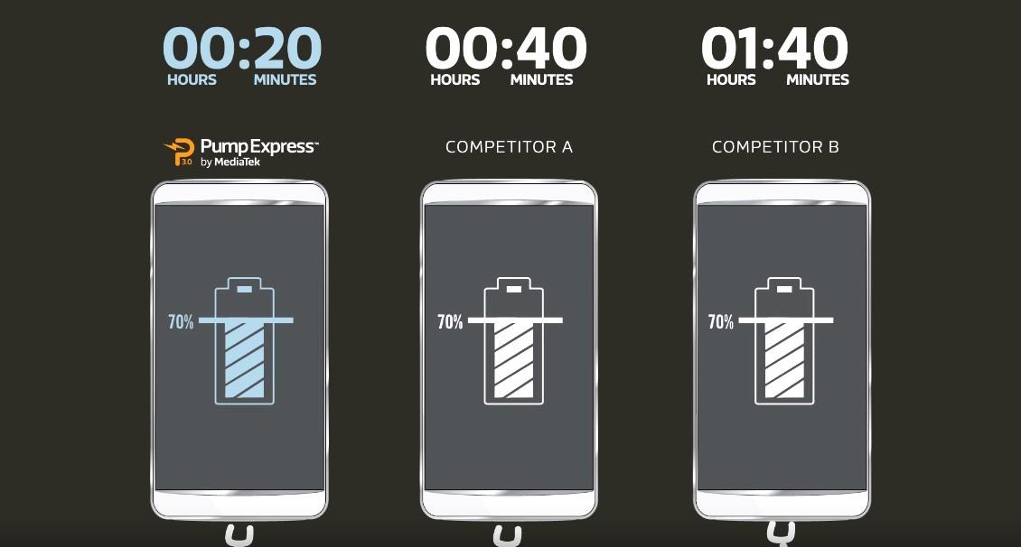 Как зарядить смартфон за полчаса и не превратить его в Galaxy Note 7 - 9
