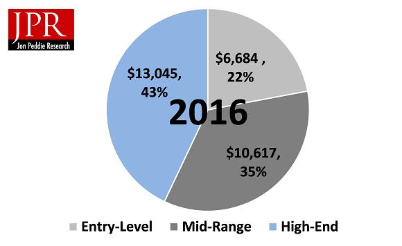 Самый развитый для игровых ПК рынок — Азиатско-Тихоокеанский регион