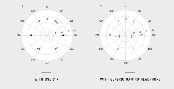 I want to believe, but… Виртуальная реальность или нереальная виртуальность звука Ossic X - 10