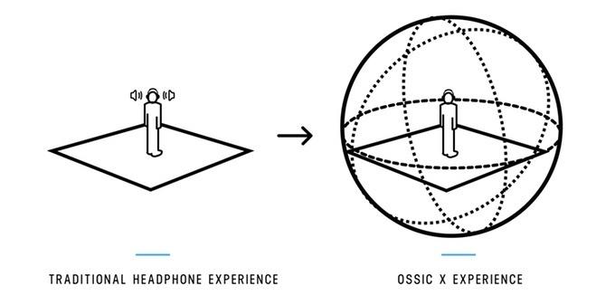 I want to believe, but… Виртуальная реальность или нереальная виртуальность звука Ossic X - 3