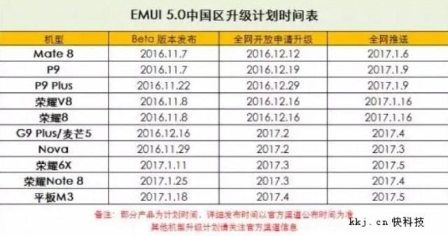 Huawei обновит до Android Nougat минимум десяток мобильных устройств