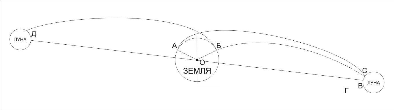 С Земли на Луну. История и математика. Часть 2 - 4